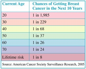 Breast cancer life expentancy